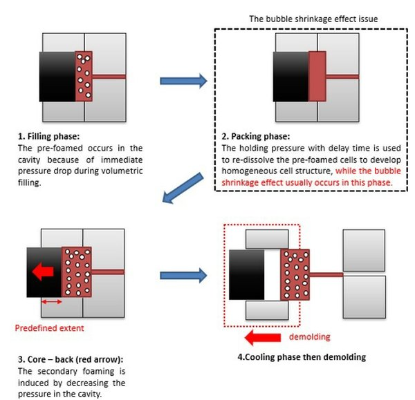 Moldex3D makes a big step in bubble shrinkage predictability