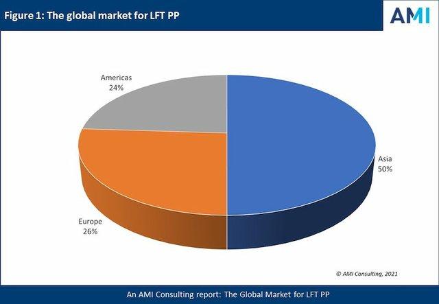 AMI Consulting: Automotive LFT PP demand rising