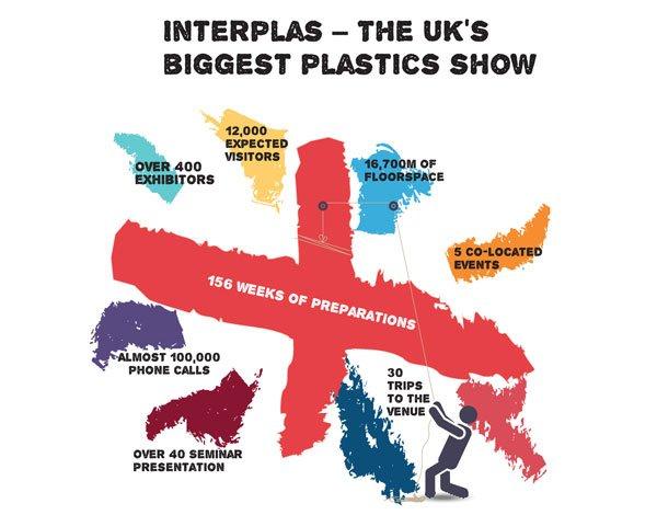 Interplas Infographic