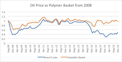 Polymer man Graph 1