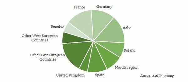 USAGE OF POLYMERIC MATERIALS IN THE EUROPEAN CABLE INDUSTRY