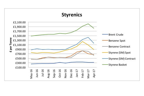 Styrenics Graph