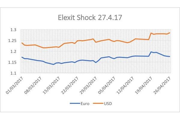 elexit graph