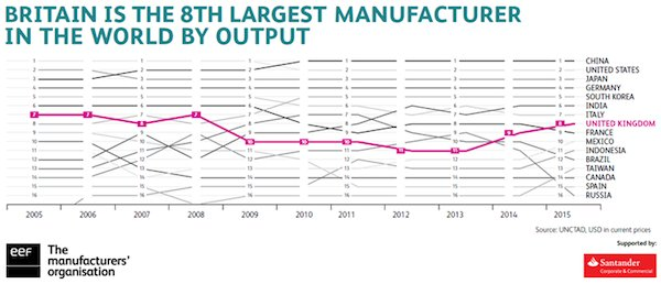 8th-largest-mfg-in-the-world.png
