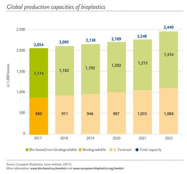 Bioplastics data