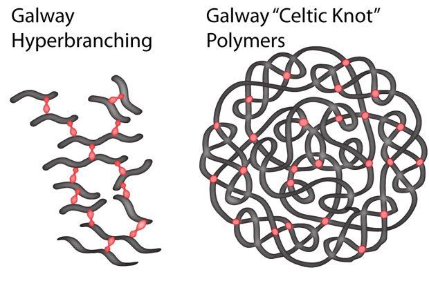 The new method takes inspiration from trees and Celtic Knots