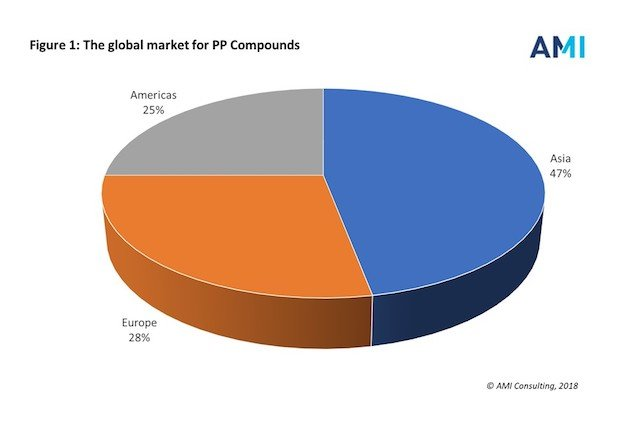 AMI Consulting - PR chart - PP Compounds Global 2018.jpg