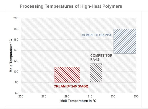03. Processing Temperatures Compared ENG.jpg