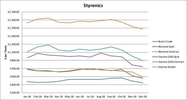 Styrenics