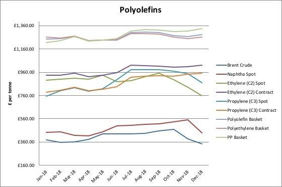 Polyolefins