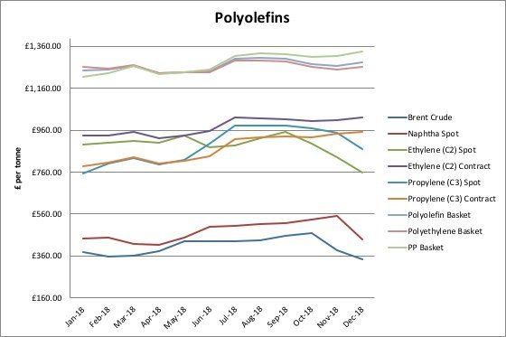 Polymer Raw Material Prices Report 2018 Review And 2019