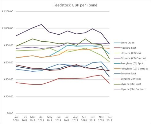 Feedstock GBP per Tonne