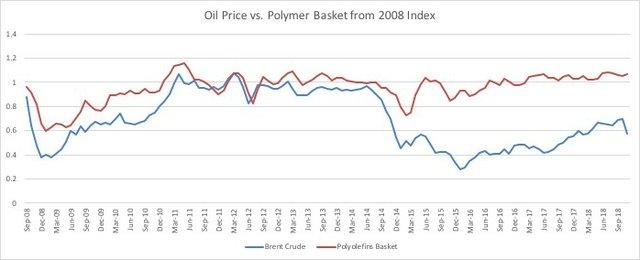 Oil vs Polymer