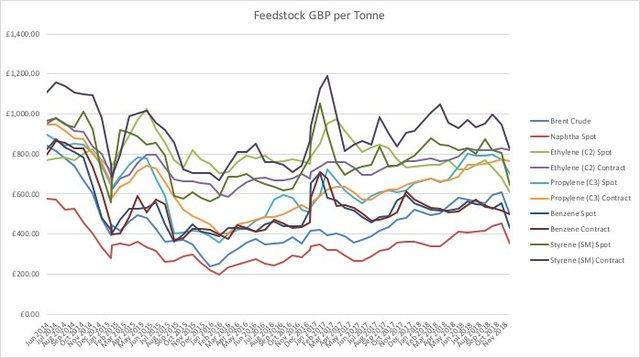Feedstock GBP