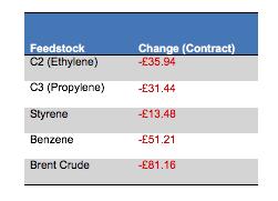 Monomer Price Movement