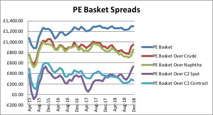 PE Basket Spreads