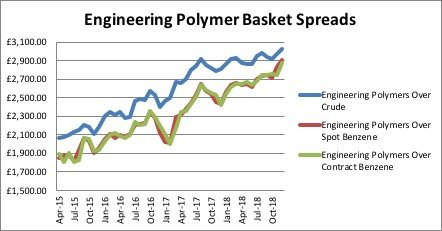 Eng Polymers