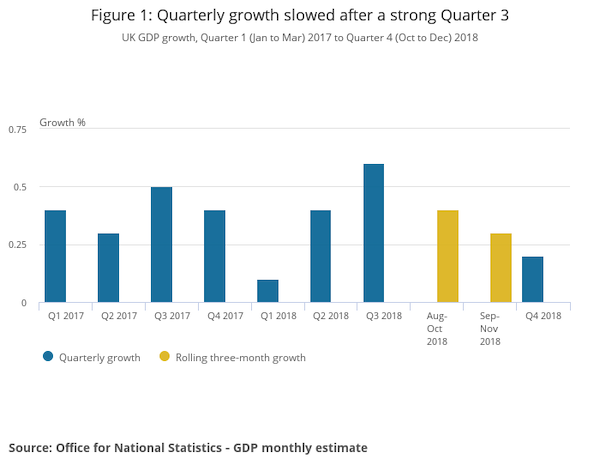 Figure 1_ Quarterly growth slowed after a strong Quarter 3.png