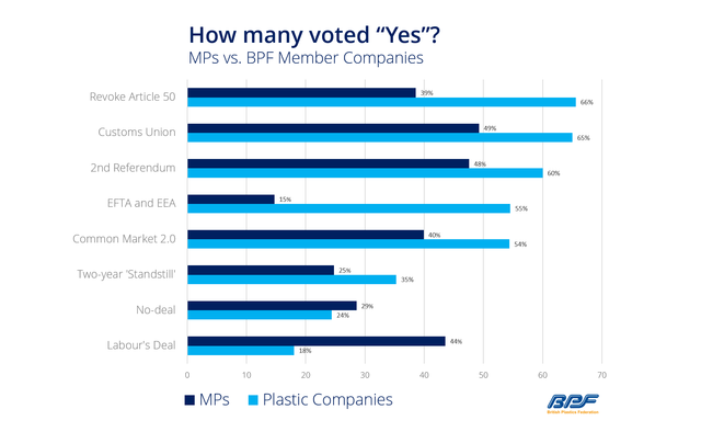 BPF Graph on Industry's Brexit Views.png