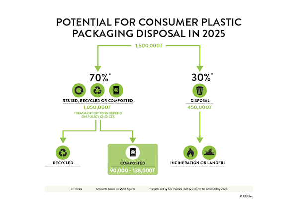 Biome Bioplastics British Plastics and Rubber