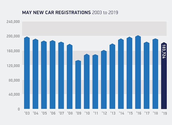 May-registrations-2003-to-2019.jpg