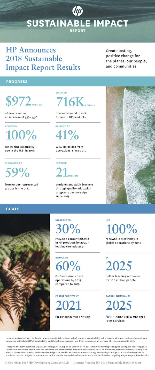 Infographic_HP Sustainable Impact Report June 19, 2019.jpg