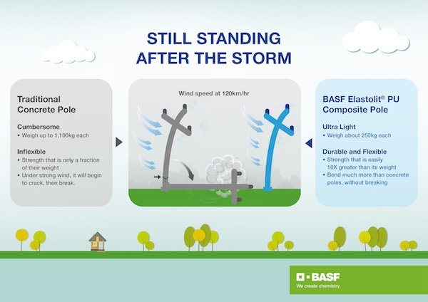 BASF ELASTOLIT® Infographics