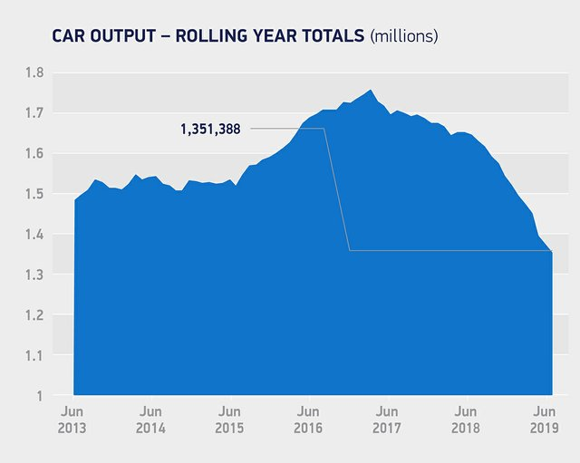 Car-output_rolling-year-totals-Jun-2019.jpg