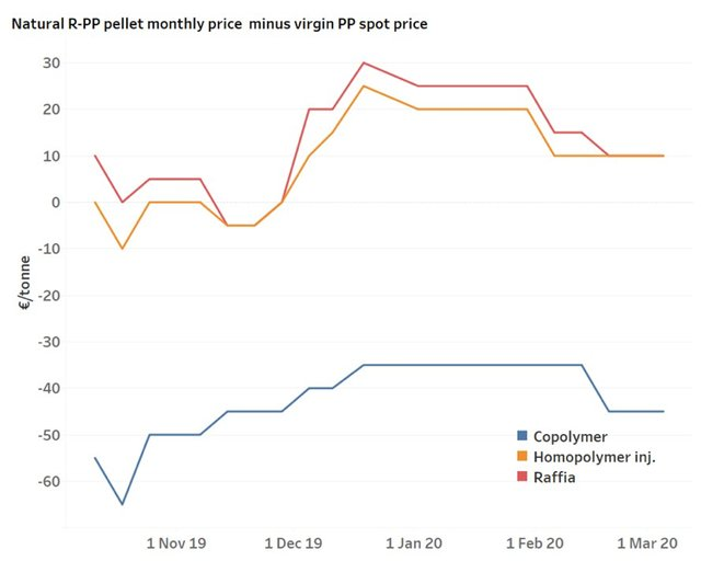 PP pellet prices.png