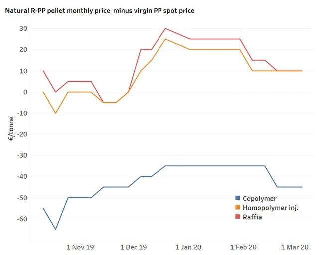 PP pellet prices.png