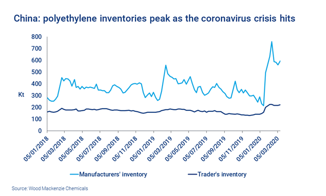 china-polyethylene-inventories-peak-as-coronavirus-crisis-hits---web-chart-update.png