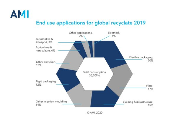 enduseapplicationsforglobalrecyclate2019.jpg