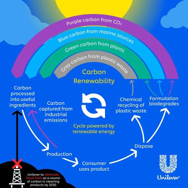 Unilever Carbon Rainbow Infographic.jpg